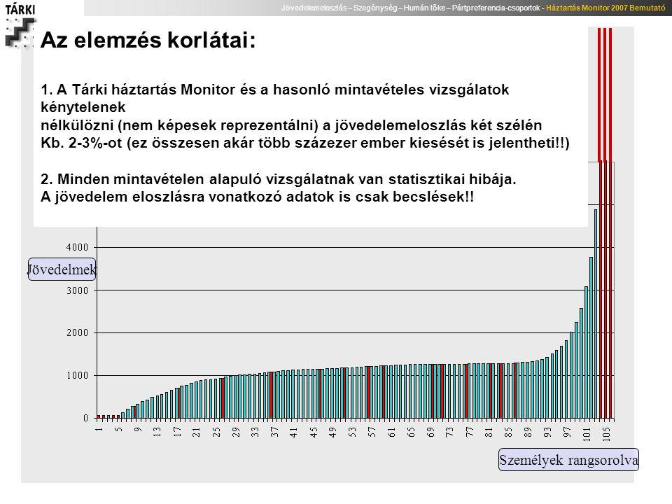 Jövedelemeloszlás – Szegénység – Humán tőke – Pártpreferencia-csoportok - Háztartás Monitor 2007 Bemutató Jövedelmek Személyek rangsorolva Az elemzés