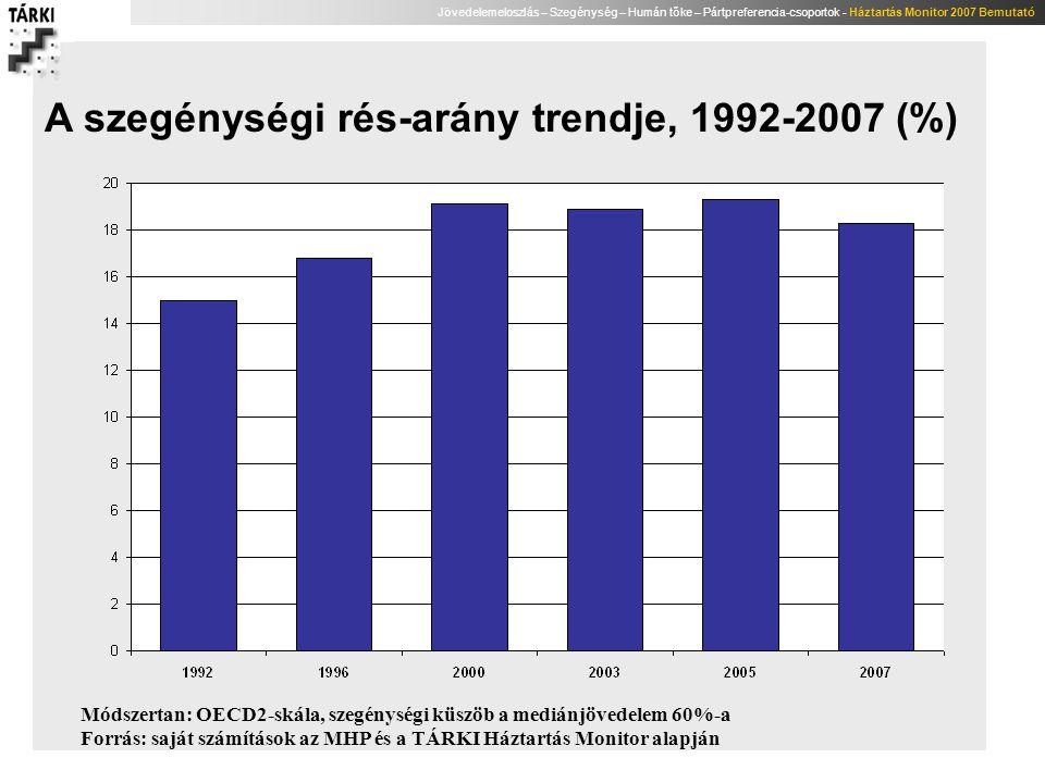 Jövedelemeloszlás – Szegénység – Humán tőke – Pártpreferencia-csoportok - Háztartás Monitor 2007 Bemutató A szegénységi rés-arány trendje, 1992-2007 (