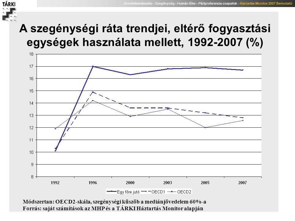 Jövedelemeloszlás – Szegénység – Humán tőke – Pártpreferencia-csoportok - Háztartás Monitor 2007 Bemutató A szegénységi ráta trendjei, eltérő fogyaszt