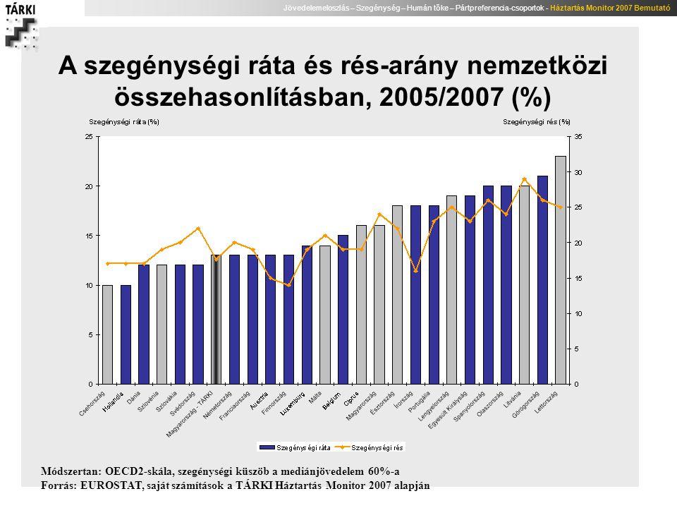 Jövedelemeloszlás – Szegénység – Humán tőke – Pártpreferencia-csoportok - Háztartás Monitor 2007 Bemutató A szegénységi ráta és rés-arány nemzetközi ö