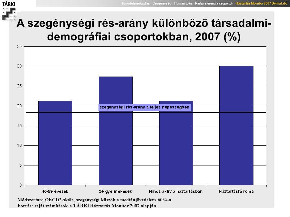 Jövedelemeloszlás – Szegénység – Humán tőke – Pártpreferencia-csoportok - Háztartás Monitor 2007 Bemutató A szegénységi rés-arány különböző társadalmi