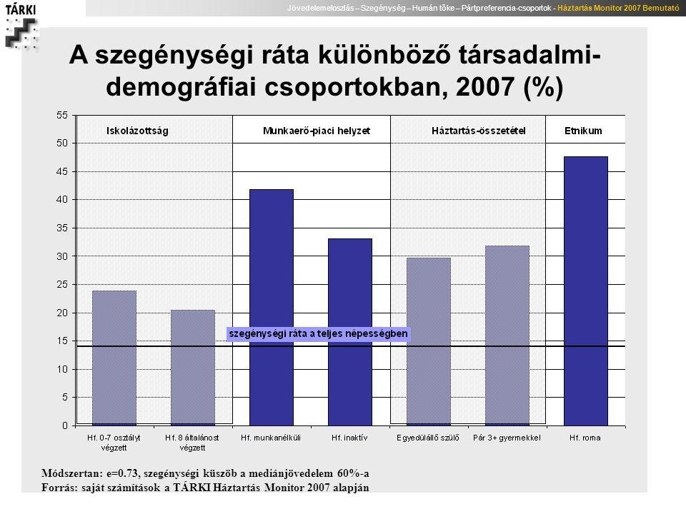 Jövedelemeloszlás – Szegénység – Humán tőke – Pártpreferencia-csoportok - Háztartás Monitor 2007 Bemutató A szegénységi ráta különböző társadalmi- dem