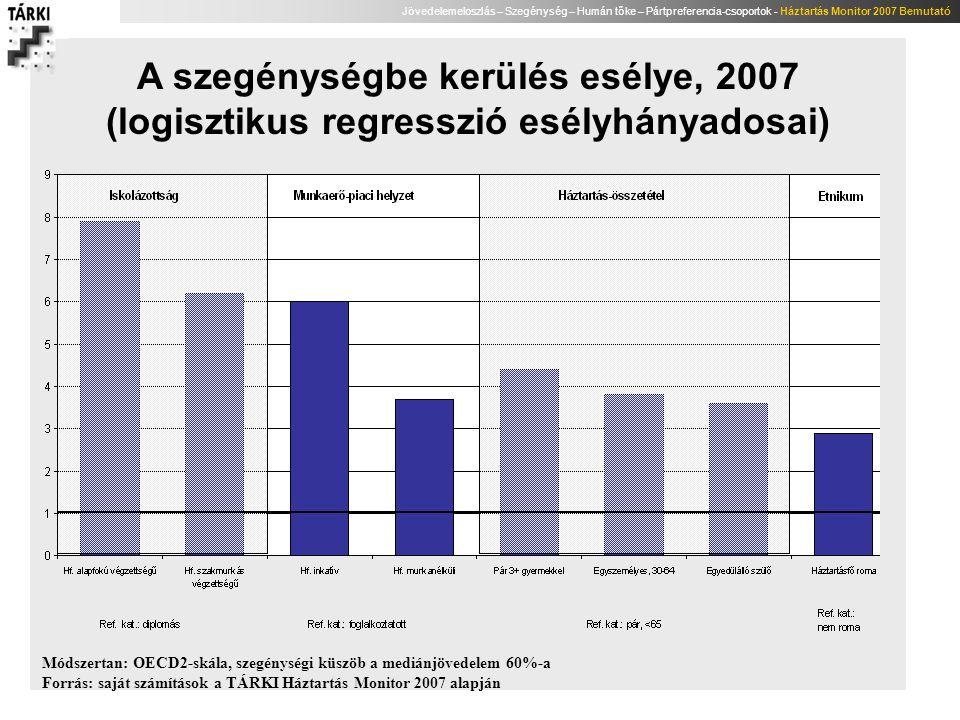 Jövedelemeloszlás – Szegénység – Humán tőke – Pártpreferencia-csoportok - Háztartás Monitor 2007 Bemutató A szegénységbe kerülés esélye, 2007 (logiszt