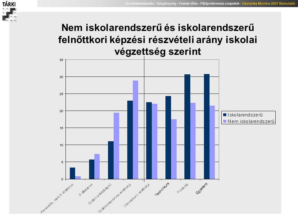 Jövedelemeloszlás – Szegénység – Humán tőke – Pártpreferencia-csoportok - Háztartás Monitor 2007 Bemutató Nem iskolarendszerű és iskolarendszerű felnő