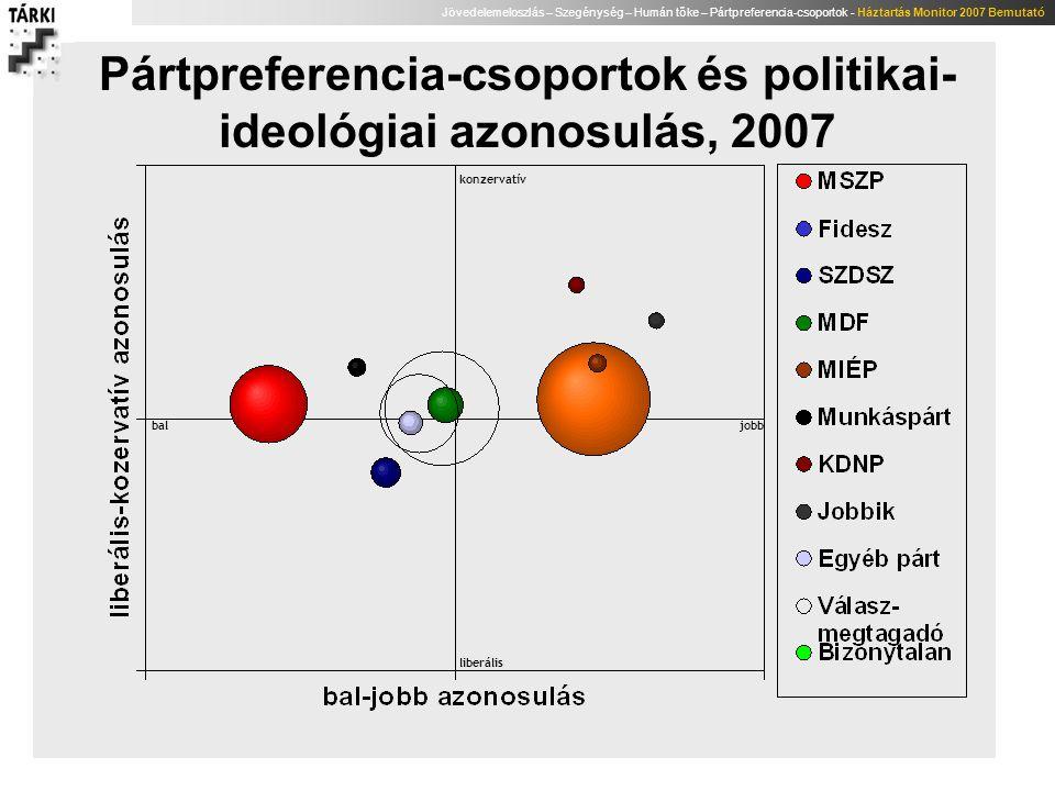 Jövedelemeloszlás – Szegénység – Humán tőke – Pártpreferencia-csoportok - Háztartás Monitor 2007 Bemutató Pártpreferencia-csoportok és politikai- ideo