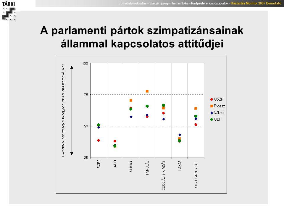Jövedelemeloszlás – Szegénység – Humán tőke – Pártpreferencia-csoportok - Háztartás Monitor 2007 Bemutató A parlamenti pártok szimpatizánsainak államm