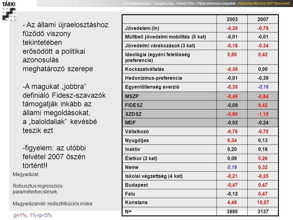 Jövedelemeloszlás – Szegénység – Humán tőke – Pártpreferencia-csoportok - Háztartás Monitor 2007 Bemutató 20032007 Jövedelem (ln)-0,30-0,79 Múltbeli j