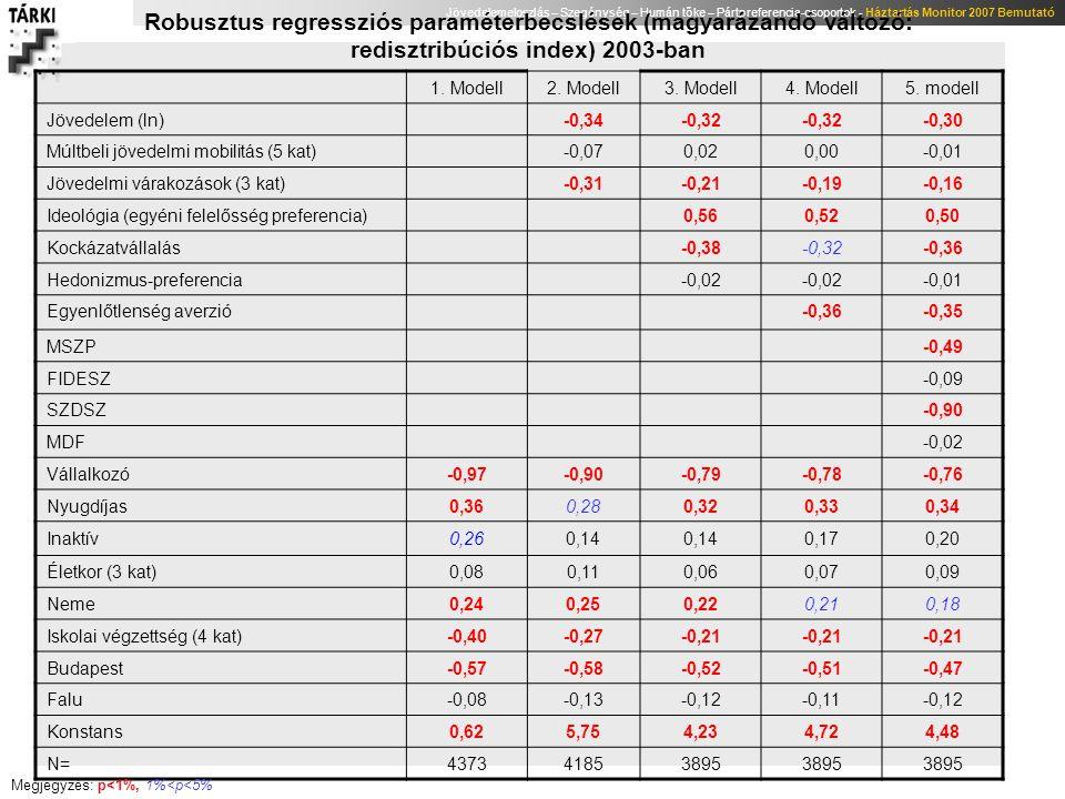 Jövedelemeloszlás – Szegénység – Humán tőke – Pártpreferencia-csoportok - Háztartás Monitor 2007 Bemutató Robusztus regressziós paraméterbecslések (ma