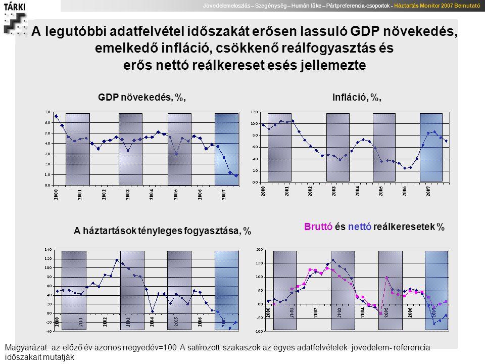 Jövedelemeloszlás – Szegénység – Humán tőke – Pártpreferencia-csoportok - Háztartás Monitor 2007 Bemutató Az egyenlőtlenség összefoglaló mutatói szerint: lényeges egyenlőtlenség csökkenés történt az utóbbi években A legfelső decilis alsó töréspontja és az alsó decilis felső töréspontjának aránya (P90/P10) A legfelső és a legalsó decilisek jövedelem- átlagainak aránya (S10/S1) Gini-együttható Megjegyzés: személyi ekvivalens jövedelmek, személyi eloszlás, e=.73, konfidencia intervallumok becslése 1000 ismétléses Stata bootstrap eljárással