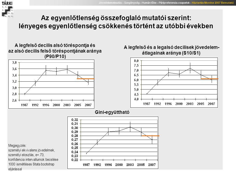 Jövedelemeloszlás – Szegénység – Humán tőke – Pártpreferencia-csoportok - Háztartás Monitor 2007 Bemutató A szegénységi ráta trendjei, eltérő fogyasztási egységek használata mellett, 1992-2007 (%) Módszertan: OECD2-skála, szegénységi küszöb a mediánjövedelem 60%-a Forrás: saját számítások az MHP és a TÁRKI Háztartás Monitor alapján