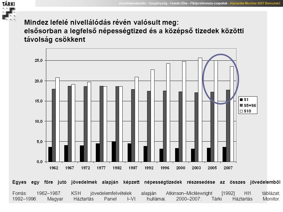 """Jövedelemeloszlás – Szegénység – Humán tőke – Pártpreferencia-csoportok - Háztartás Monitor 2007 Bemutató A legnagyobb mértékben azoknak a száma csökkent, akik a középjövedelem (medián) kétszeresénél több jövedelemmel rendelkeznek (ők legalább egy jövedelmi kategóriával lejjebb csúsztak) 1987199219962000200320052007 Százalékos megoszlás """"jómódúak (akiknek a medián kétszeresénél több a jövedelme) 6799997 """"felső-középréteg (a medián 120-200%-a)27252325 """"középréteg (a medián 80-120%-a)39423534 3336 """"alsó középréteg (a medián 50-80%-a)24202123222422 """"szegények (50% alatt)461291110 Összesen100 Népességbecslés, ezer fő """"jómódúak (akiknek a medián kétszeresénél több a jövedelme) 599737919920882899715 """"felső-középréteg (a medián 120-200%-a)2848258324152596254625142476 """"középréteg (a medián 80-120%-a)4120432636543424341833423684 """"alsó középréteg (a medián 50-80%-a)2533208521362351219123732215 """"szegények (50% alatt)41064311979301105969983 Szegénységbecslés*, alsó és felső határok, ezer fő Felső43270012991004118210471065 Alsó39858311058491030887901 Népesség az év elején összesen, ezer10509103741032110222101421009610066 Egy főre jutó jövedelem medián-értékének százalékában meghatározott csoportok, százalék, illetve ezer fő."""