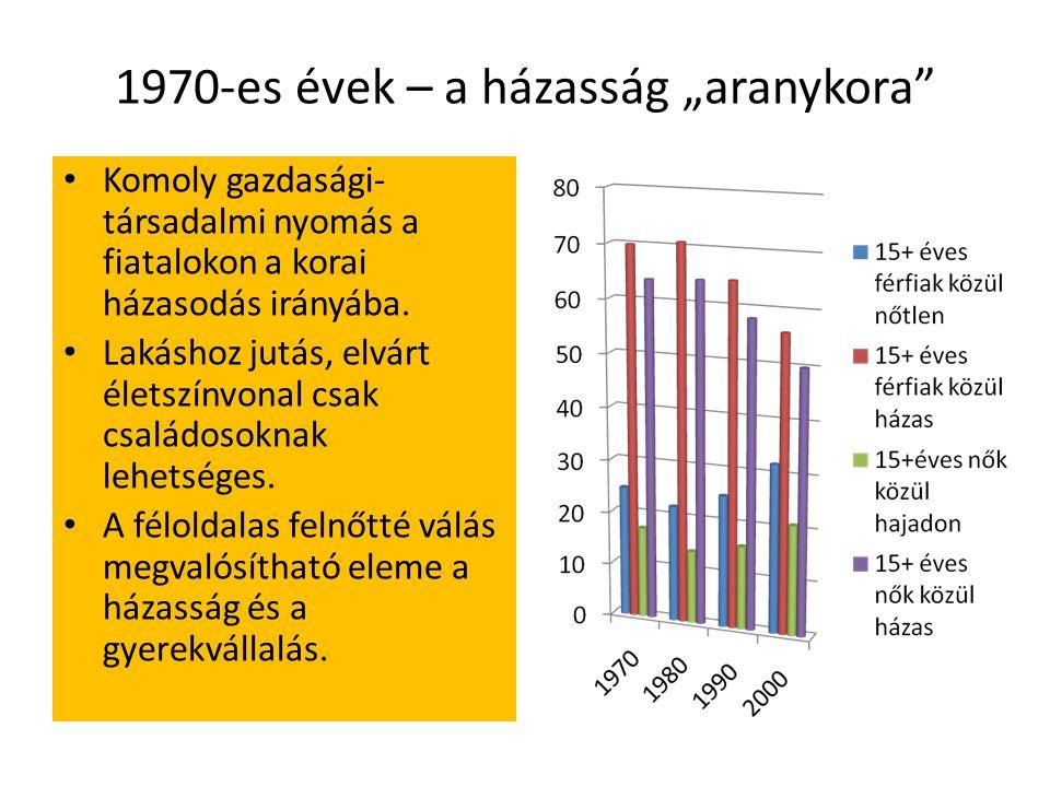 """1970-es évek – a házasság """"aranykora Komoly gazdasági- társadalmi nyomás a fiatalokon a korai házasodás irányába."""