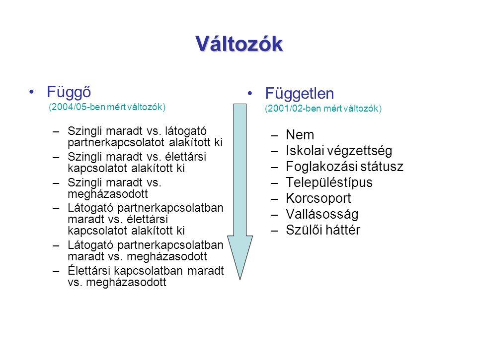Változók Függő (2004/05-ben mért változók) –Szingli maradt vs. látogató partnerkapcsolatot alakított ki –Szingli maradt vs. élettársi kapcsolatot alak
