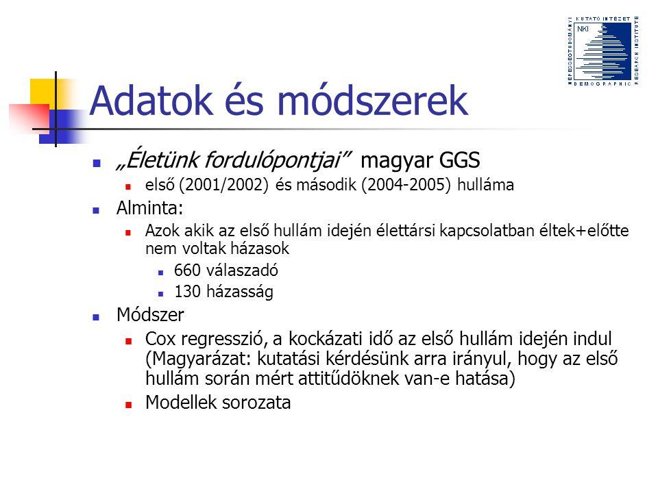 """Adatok és módszerek """"Életünk fordulópontjai magyar GGS első (2001/2002) és második (2004-2005) hulláma Alminta: Azok akik az első hullám idején élettársi kapcsolatban éltek+előtte nem voltak házasok 660 válaszadó 130 házasság Módszer Cox regresszió, a kockázati idő az első hullám idején indul (Magyarázat: kutatási kérdésünk arra irányul, hogy az első hullám során mért attitűdöknek van-e hatása) Modellek sorozata"""