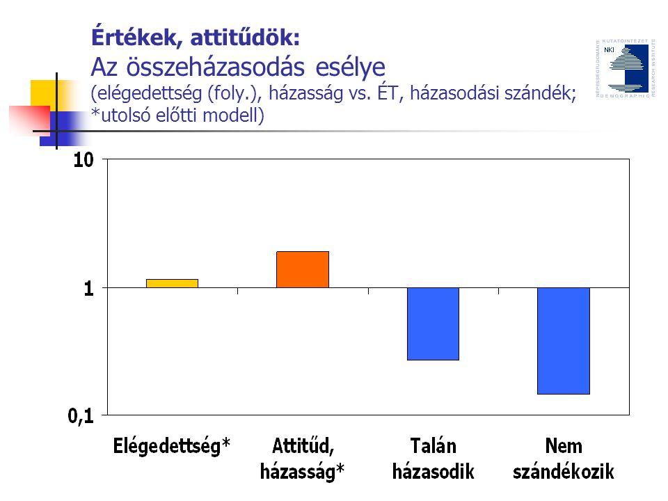 Értékek, attitűdök: Az összeházasodás esélye (elégedettség (foly.), házasság vs.