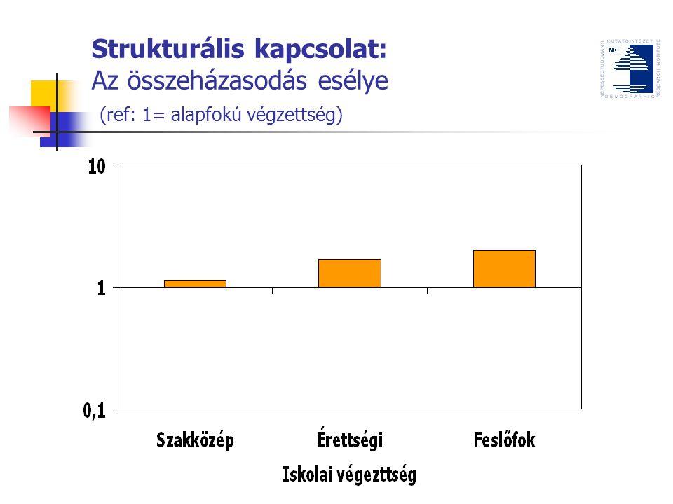 Strukturális kapcsolat: Az összeházasodás esélye (ref: 1= alapfokú végzettség)