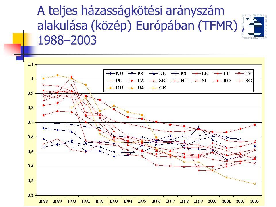 A teljes házasságkötési arányszám alakulása (közép) Európában (TFMR), 1988–2003