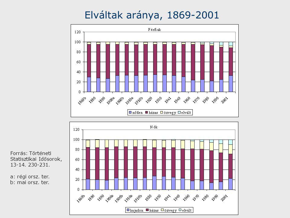Elváltak aránya, 1869-2001 Forrás: Történeti Statisztikai Idősorok, 13-14.