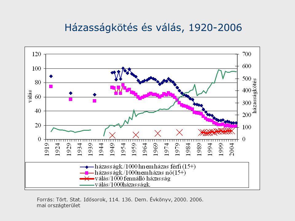 Házasságkötés és válás, 1920-2006 Forrás: Tört. Stat.
