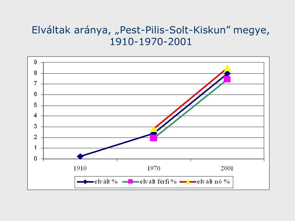 """Elváltak aránya, """"Pest-Pilis-Solt-Kiskun megye, 1910-1970-2001"""