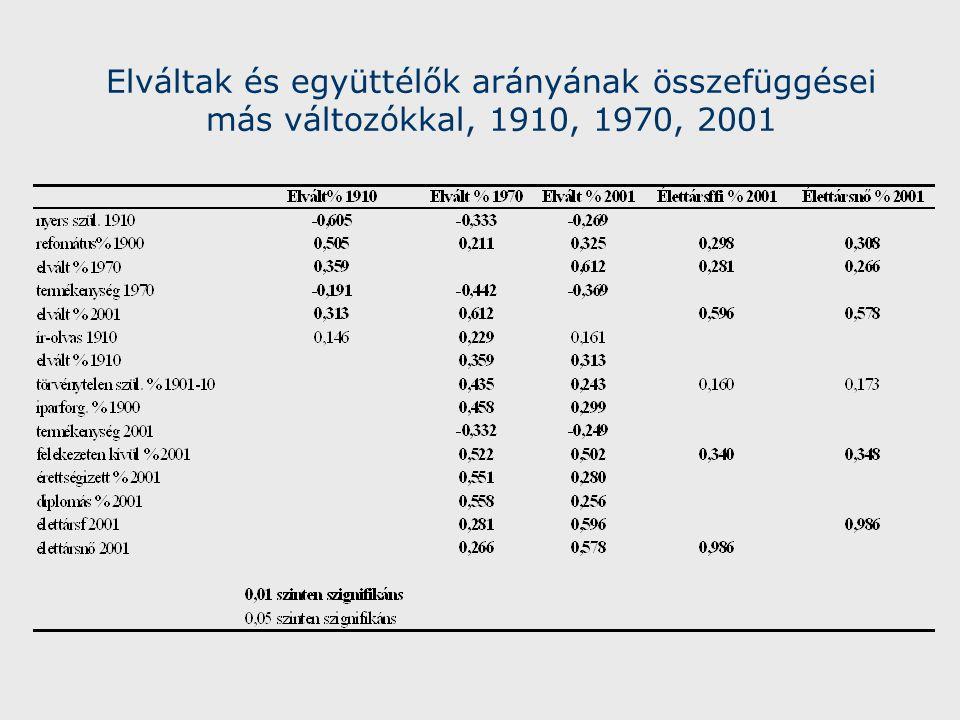 Elváltak és együttélők arányának összefüggései más változókkal, 1910, 1970, 2001