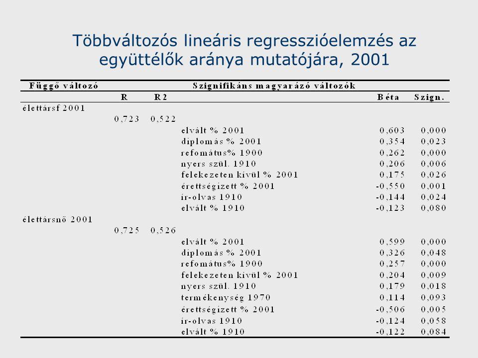 Többváltozós lineáris regresszióelemzés az együttélők aránya mutatójára, 2001