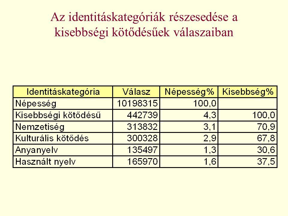 Kisebbségi kötődésűek összesen