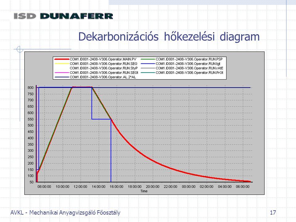 AVKL - Mechanikai Anyagvizsgáló Főosztály 17 Dekarbonizációs hőkezelési diagram