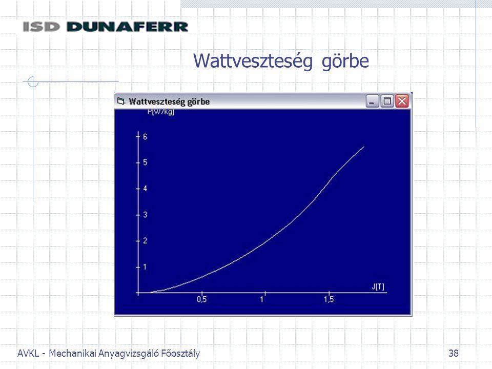 AVKL - Mechanikai Anyagvizsgáló Főosztály 38 Wattveszteség görbe