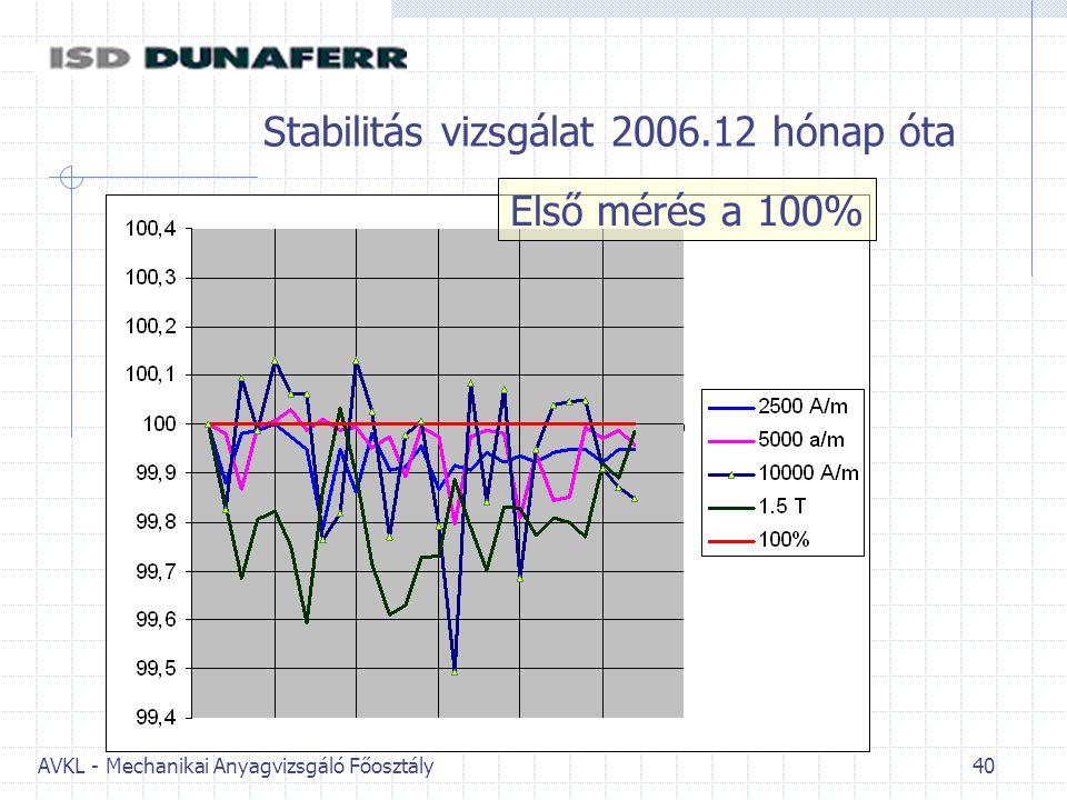 AVKL - Mechanikai Anyagvizsgáló Főosztály 40 Stabilitás vizsgálat 2006.12 hónap óta Első mérés a 100%
