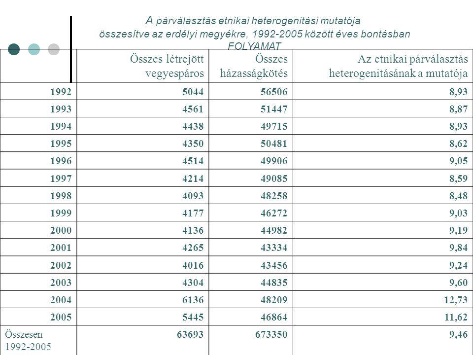 A párválasztás etnikai heterogenitási mutatója összesítve az erdélyi megyékre, 1992-2005 között éves bontásban FOLYAMAT Összes létrejött vegyespáros Összes házasságkötés Az etnikai párválasztás heterogenitásának a mutatója 19925044565068,93 19934561514478,87 19944438497158,93 19954350504818,62 19964514499069,05 19974214490858,59 19984093482588,48 19994177462729,03 20004136449829,19 20014265433349,84 20024016434569,24 20034304448359,60 200461364820912,73 200554454686411,62 Összesen 1992-2005 636936733509,46