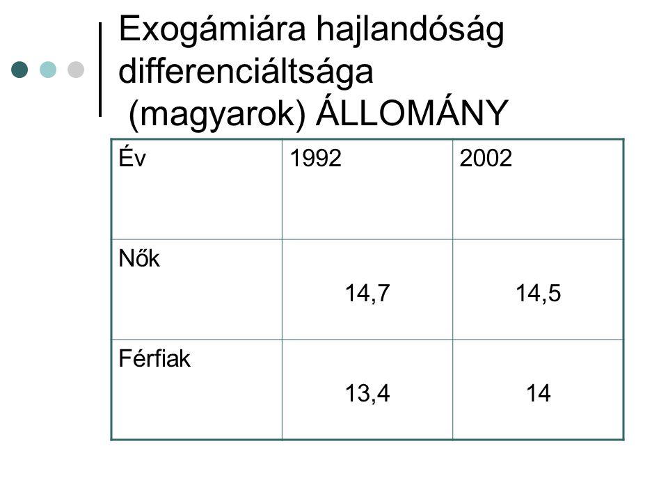 Exogámiára hajlandóság differenciáltsága (magyarok) ÁLLOMÁNY Év19922002 Nők 14,714,5 Férfiak 13,414
