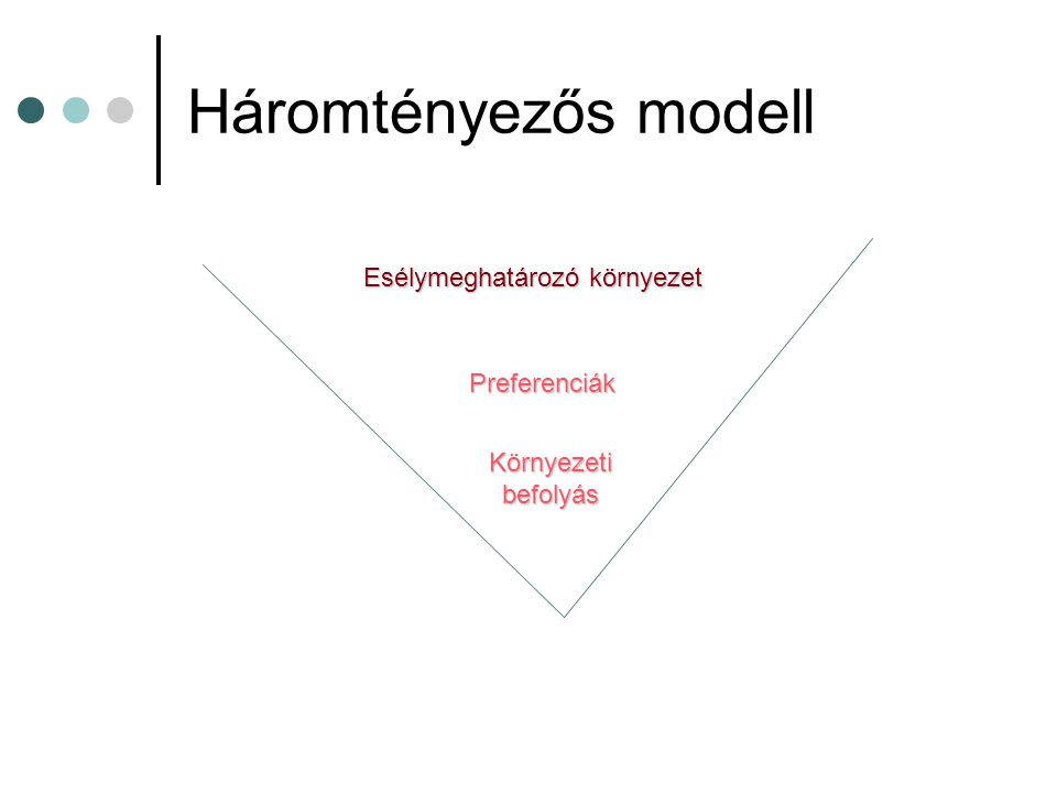 Háromtényezős modell Esélymeghatározó környezet Preferenciák Környezeti befolyás