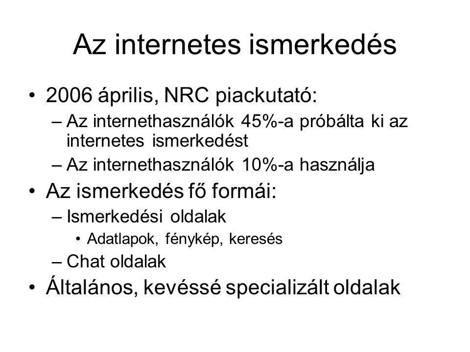 Az internetes ismerkedés 2006 április, NRC piackutató: –Az internethasználók 45%-a próbálta ki az internetes ismerkedést –Az internethasználók 10%-a használja Az ismerkedés fő formái: –Ismerkedési oldalak Adatlapok, fénykép, keresés –Chat oldalak Általános, kevéssé specializált oldalak