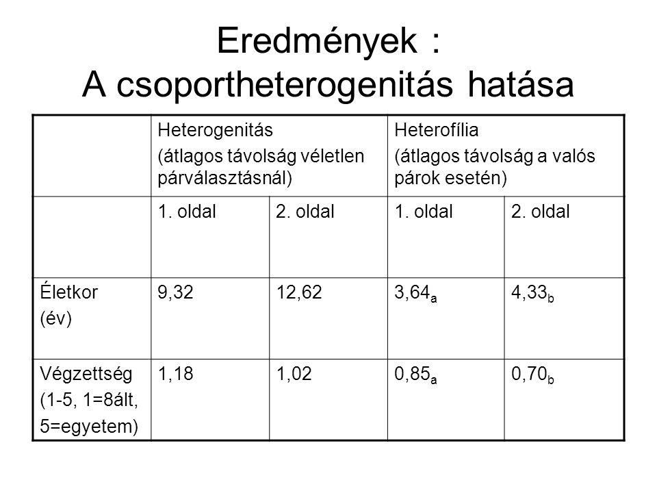 Eredmények : A csoportheterogenitás hatása Heterogenitás (átlagos távolság véletlen párválasztásnál) Heterofília (átlagos távolság a valós párok esetén) 1.