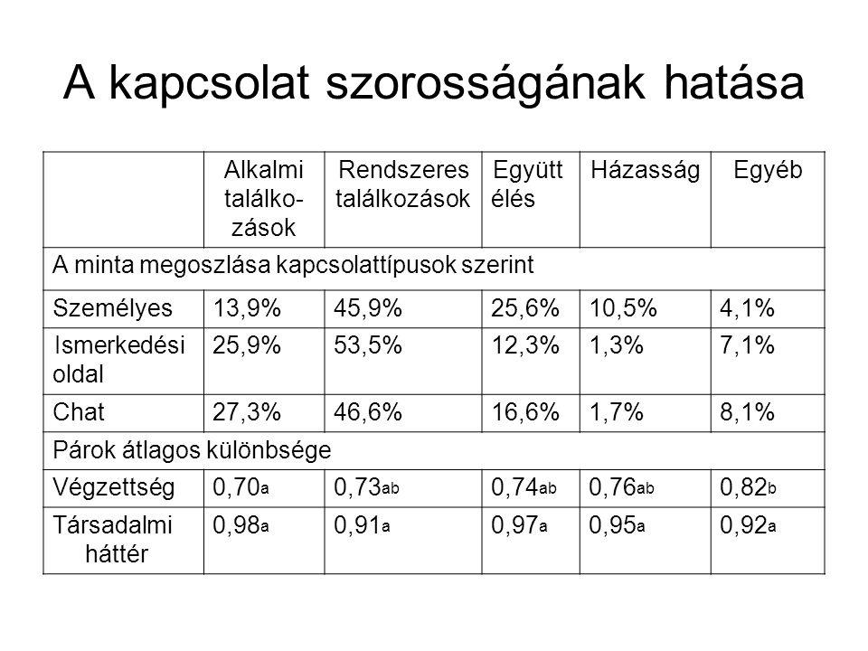 A kapcsolat szorosságának hatása Alkalmi találko- zások Rendszeres találkozások Együtt élés HázasságEgyéb A minta megoszlása kapcsolattípusok szerint Személyes13,9%45,9%25,6%10,5%4,1% Ismerkedési oldal 25,9%53,5%12,3%1,3%7,1% Chat27,3%46,6%16,6%1,7%8,1% Párok átlagos különbsége Végzettség0,70 a 0,73 ab 0,74 ab 0,76 ab 0,82 b Társadalmi háttér 0,98 a 0,91 a 0,97 a 0,95 a 0,92 a