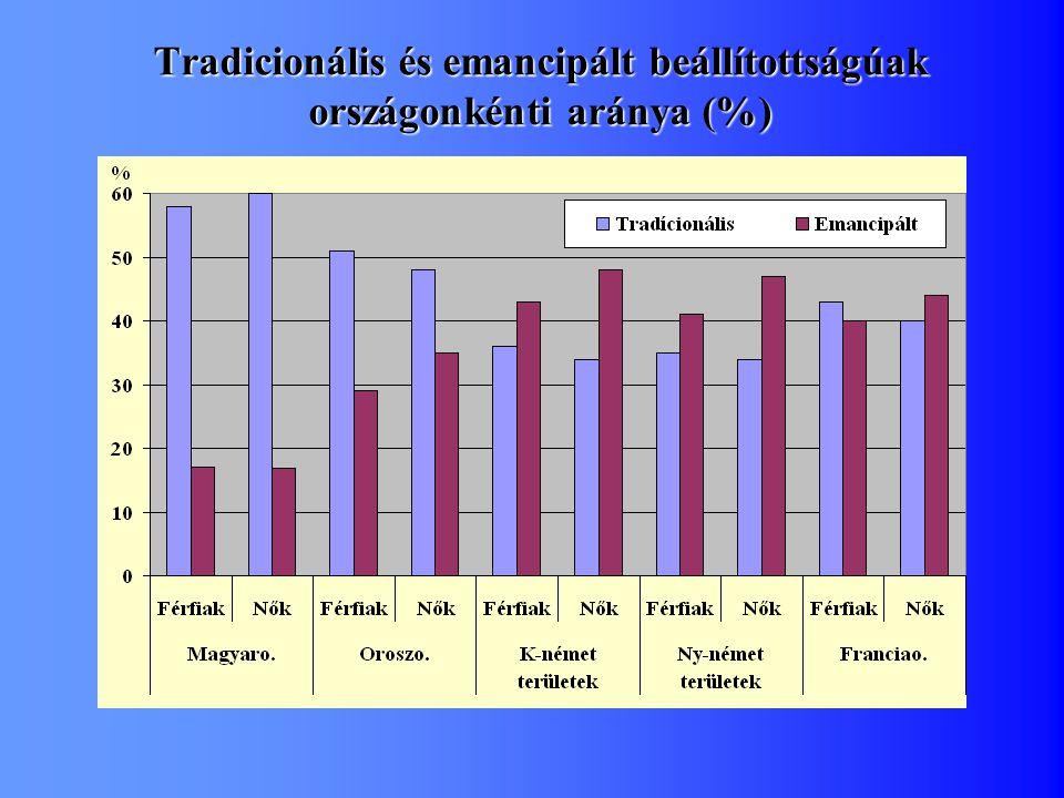 Tradicionális és emancipált beállítottságúak országonkénti aránya (%)