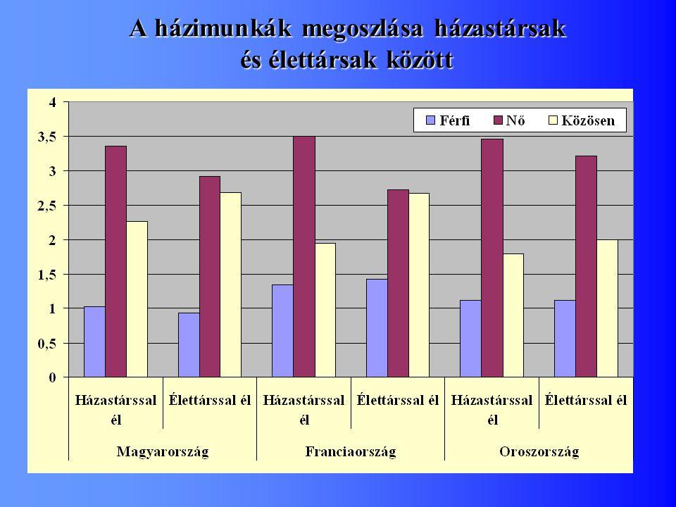 A házimunkák megoszlása házastársak és élettársak között