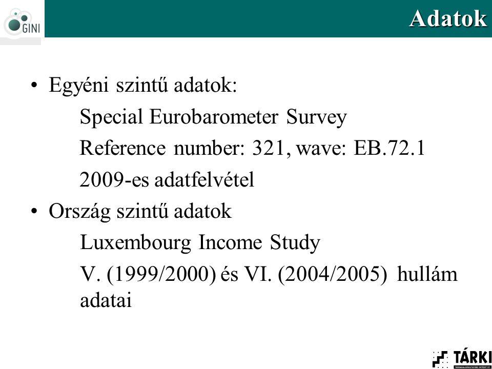 Egyéni szintű adatok: Special Eurobarometer Survey Reference number: 321, wave: EB.72.1 2009-es adatfelvétel Ország szintű adatok Luxembourg Income Study V.