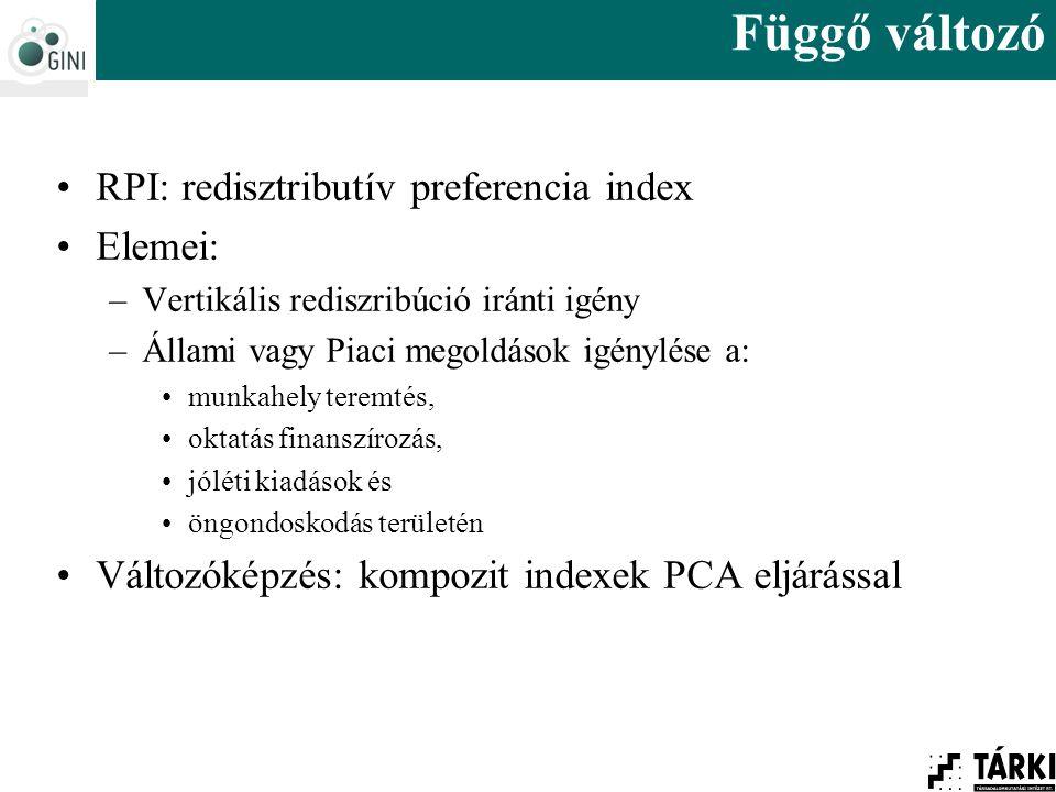 Függő változó RPI: redisztributív preferencia index Elemei: –Vertikális rediszribúció iránti igény –Állami vagy Piaci megoldások igénylése a: munkahely teremtés, oktatás finanszírozás, jóléti kiadások és öngondoskodás területén Változóképzés: kompozit indexek PCA eljárással