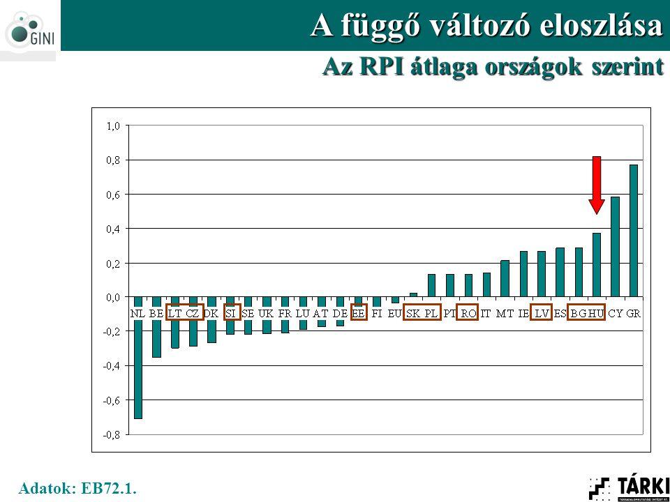 Adatok: EB72.1. A függő változó eloszlása Az RPI átlaga országok szerint