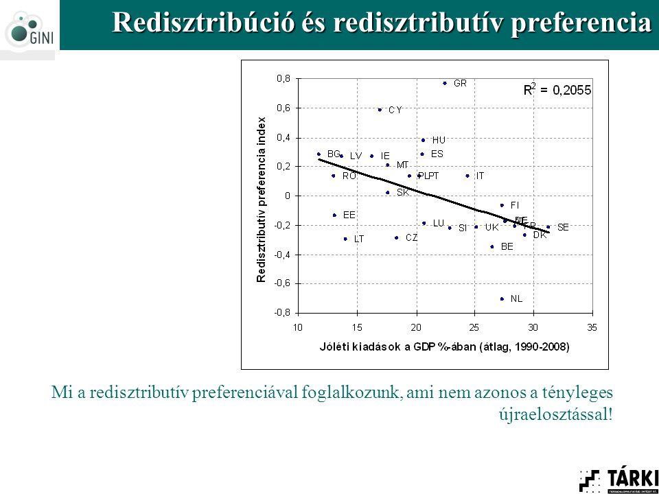 Redisztribúció és redisztributív preferencia Mi a redisztributív preferenciával foglalkozunk, ami nem azonos a tényleges újraelosztással!