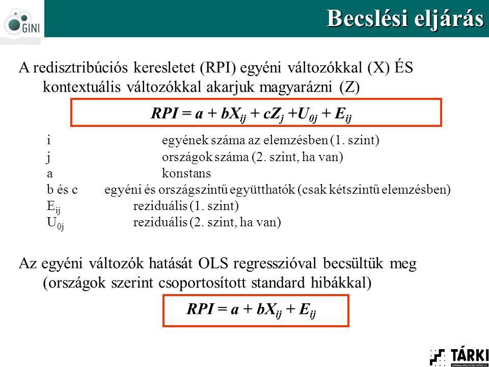 Becslési eljárás A redisztribúciós keresletet (RPI) egyéni változókkal (X) ÉS kontextuális változókkal akarjuk magyarázni (Z) RPI = a + bX ij + cZ j +U 0j + E ij i egyének száma az elemzésben (1.