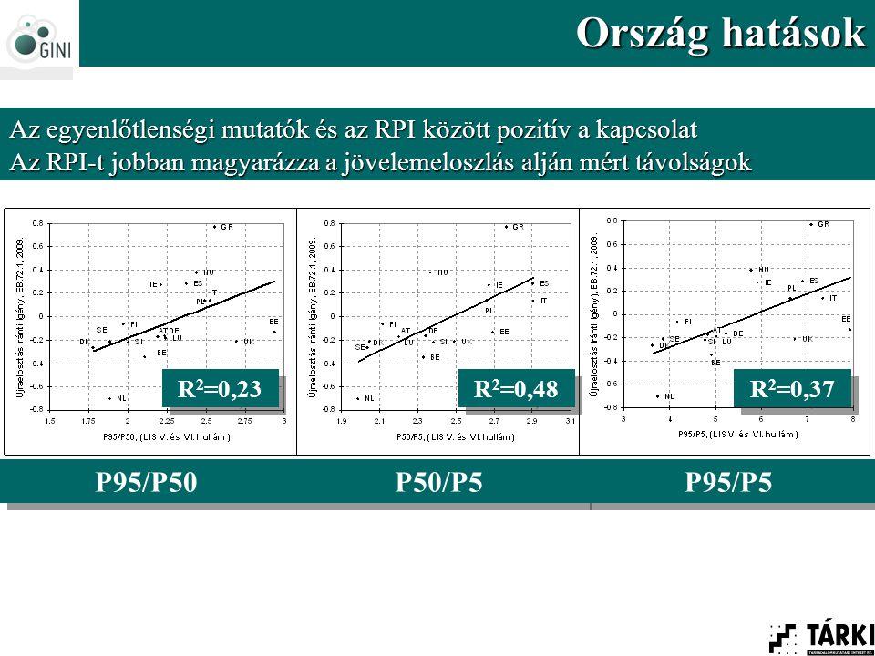 Az egyenlőtlenségi mutatók és az RPI között pozitív a kapcsolat Az RPI-t jobban magyarázza a jövelemeloszlás alján mért távolságok Ország hatások P95/P50 P50/P5 P95/P5 R 2 =0,23 R 2 =0,48 R 2 =0,37