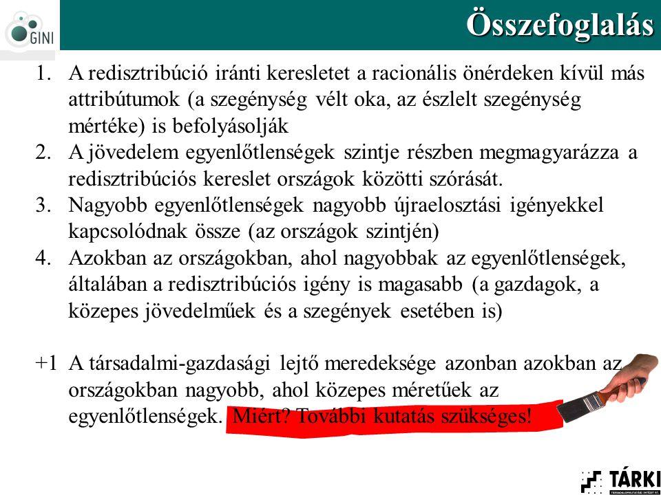 Összefoglalás 1.A redisztribúció iránti keresletet a racionális önérdeken kívül más attribútumok (a szegénység vélt oka, az észlelt szegénység mértéke