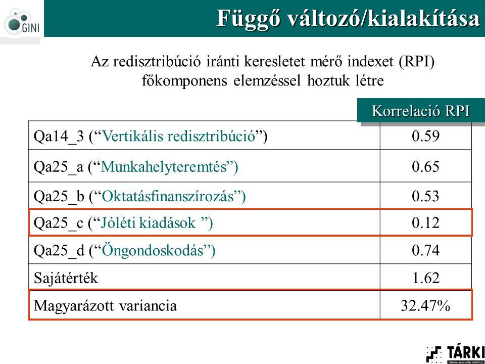 Qa14_3 ( Vertikális redisztribúció )0.59 Qa25_a ( Munkahelyteremtés )0.65 Qa25_b ( Oktatásfinanszírozás )0.53 Qa25_c ( Jóléti kiadások )0.12 Qa25_d ( Öngondoskodás )0.74 Sajátérték1.62 Magyarázott variancia32.47% Az redisztribúció iránti keresletet mérő indexet (RPI) főkomponens elemzéssel hoztuk létre Korrelació RPI Függő változó/kialakítása