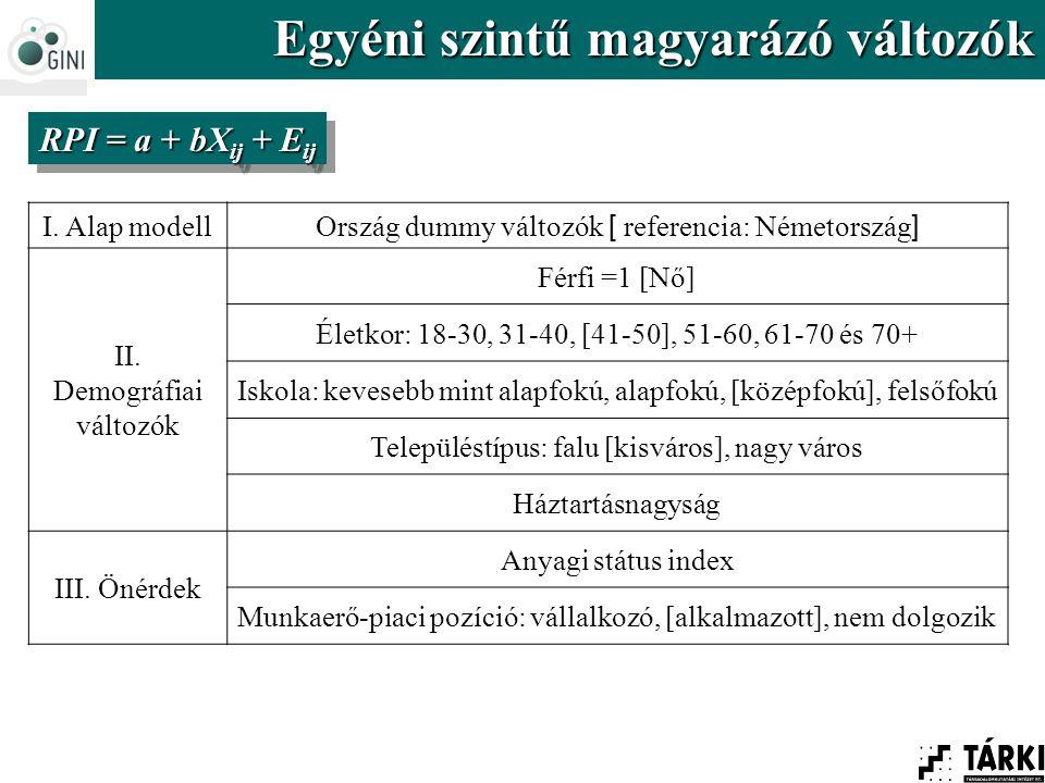 Data and Definitions I. Alap modell Ország dummy változók [ referencia: Németország ] II.