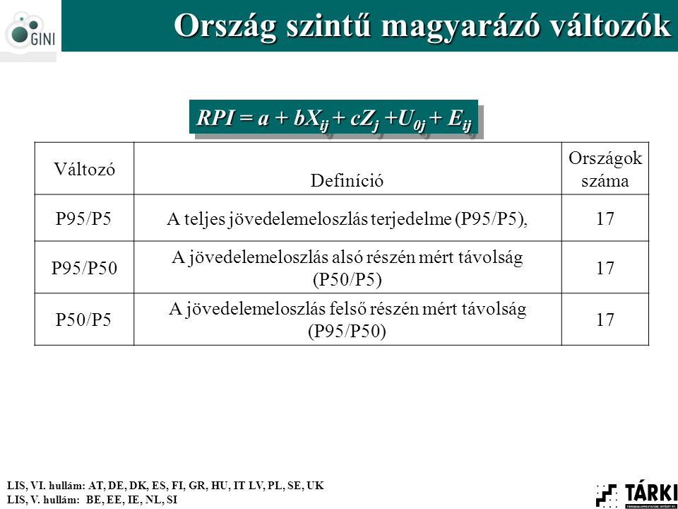 Változó Definíció Országok száma P95/P5A teljes jövedelemeloszlás terjedelme (P95/P5),17 P95/P50 A jövedelemeloszlás alsó részén mért távolság (P50/P5) 17 P50/P5 A jövedelemeloszlás felső részén mért távolság (P95/P50) 17 LIS, VI.