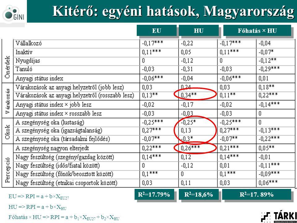 Kitérő: egyéni hatások, Magyarország R 2 =17.79% R 2 =18,6% R 2 =17. 89% EU HU Főhatás × HU EU => RPI = a + b×X EU27 HU => RPI = a + b×X HU Főhatás ×