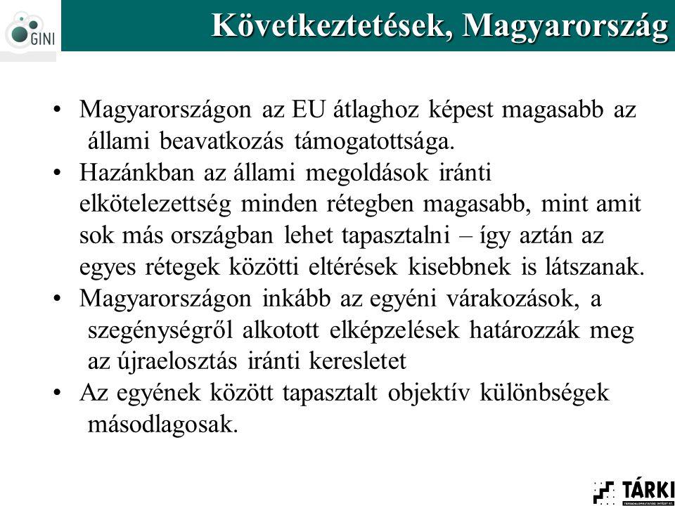 Magyarországon az EU átlaghoz képest magasabb az állami beavatkozás támogatottsága. Hazánkban az állami megoldások iránti elkötelezettség minden réteg